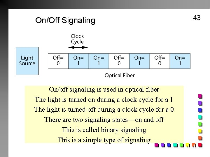 On/Off Signaling On/off signaling is used in optical fiber The light is turned on