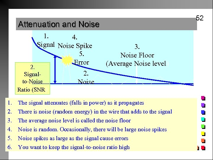 52 Attenuation and Noise Power 1. 4. Signal Noise Spike 5. Error 2. Signalto-Noise