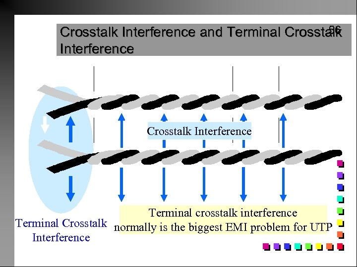 56 Crosstalk Interference and Terminal Crosstalk Interference Untwisted at Ends Signal Crosstalk Interference Terminal