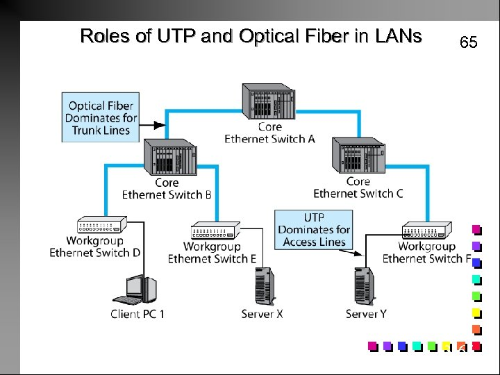 Roles of UTP and Optical Fiber in LANs 65 3 -65