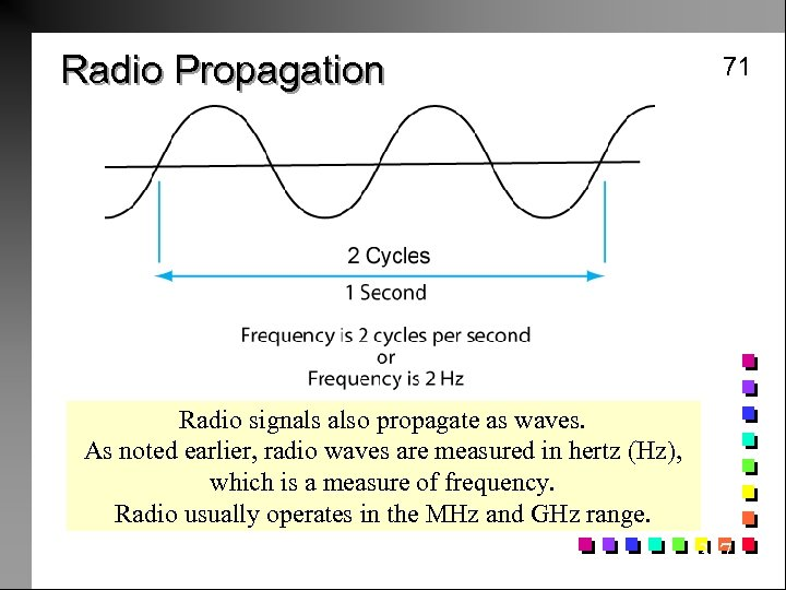Radio Propagation 71 Radio signals also propagate as waves. As noted earlier, radio waves