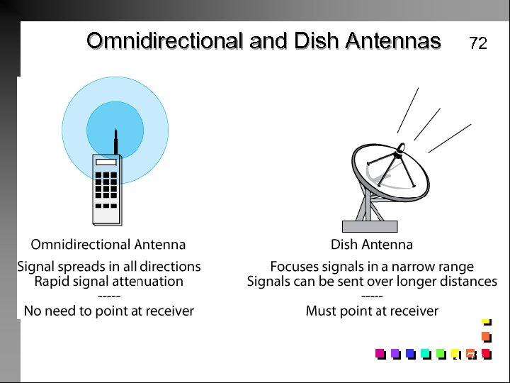 Omnidirectional and Dish Antennas 72 3 -72