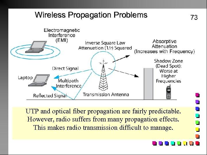 Wireless Propagation Problems 73 UTP and optical fiber propagation are fairly predictable. However, radio