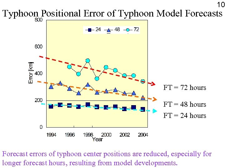 10 Typhoon Positional Error of Typhoon Model Forecasts FT = 72 hours FT =