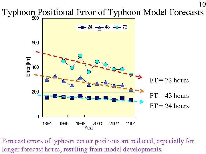 10 Typhoon Positional Error of Typhoon Model Forecasts FT = 72 hours FT =