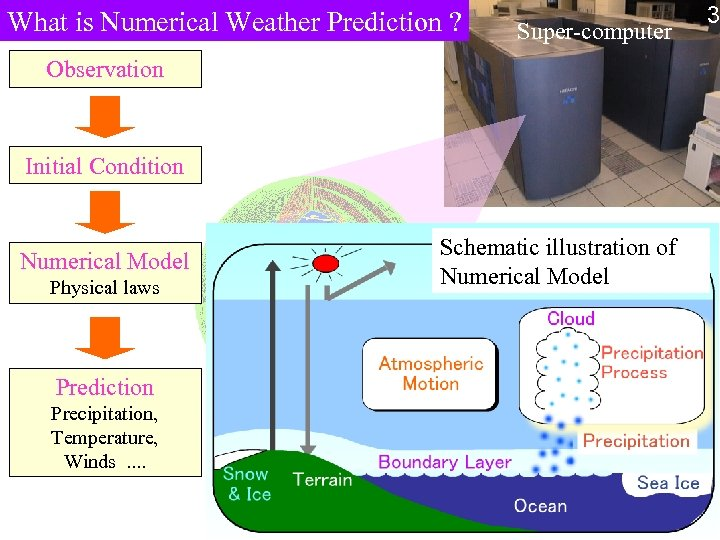 What is Numerical Weather Prediction ? Super-computer Observation Initial Condition Numerical Model Physical laws