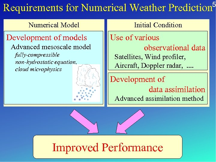 5 Requirements for Numerical Weather Prediction Numerical Model Development of models Advanced mesoscale model