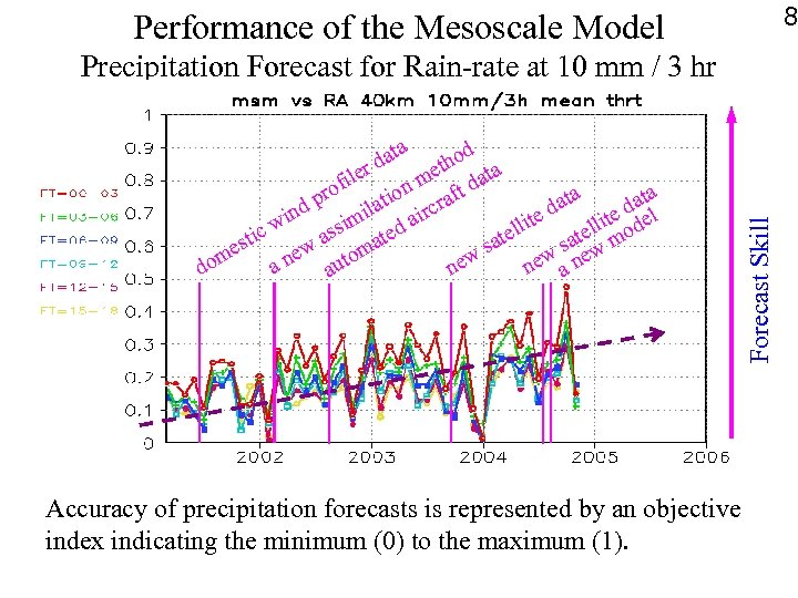 8 Performance of the Mesoscale Model a dat ethod a r m t dat