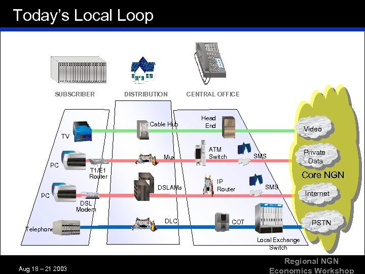 Today's Local Loop SUBSCRIBER DISTRIBUTION Cable Hub CENTRAL OFFICE Head End Video TV Mux