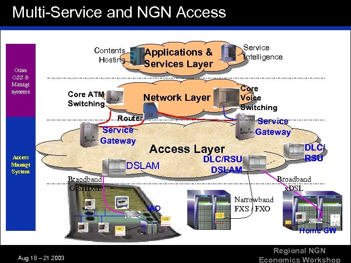Multi-Service and NGN Access Contents Hosting Other OSS & Managt systems Core ATM Switching