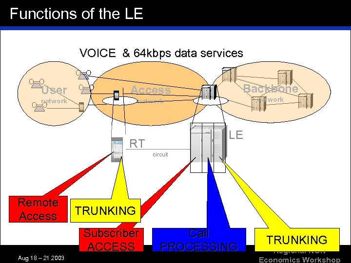 Functions of the LE VOICE & 64 kbps data services User network Backbone Access