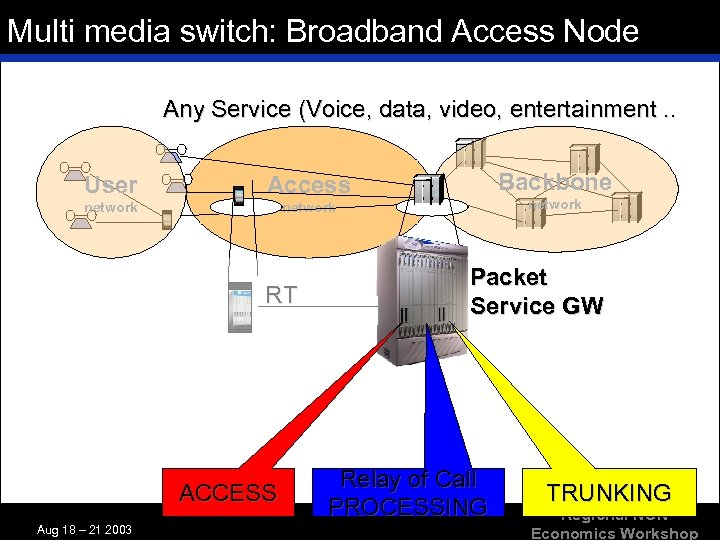 Multi media switch: Broadband Access Node Any Service (Voice, data, video, entertainment. . User