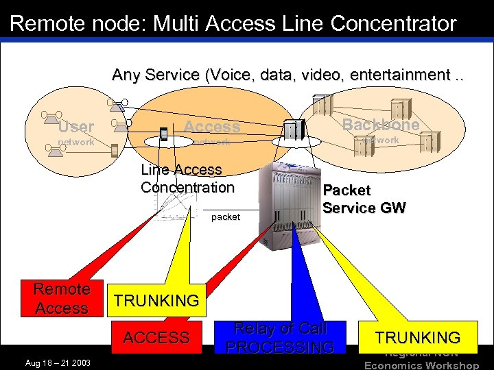 Remote node: Multi Access Line Concentrator Any Service (Voice, data, video, entertainment. . User