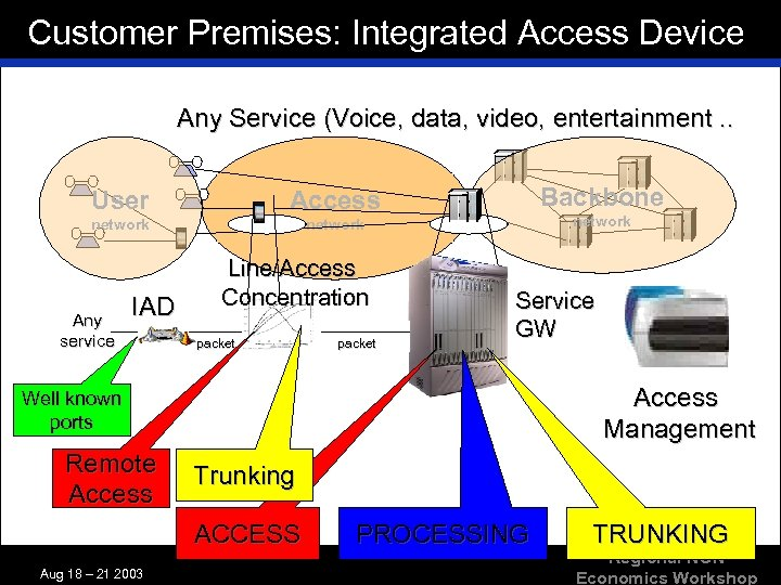 Customer Premises: Integrated Access Device Any Service (Voice, data, video, entertainment. . User network