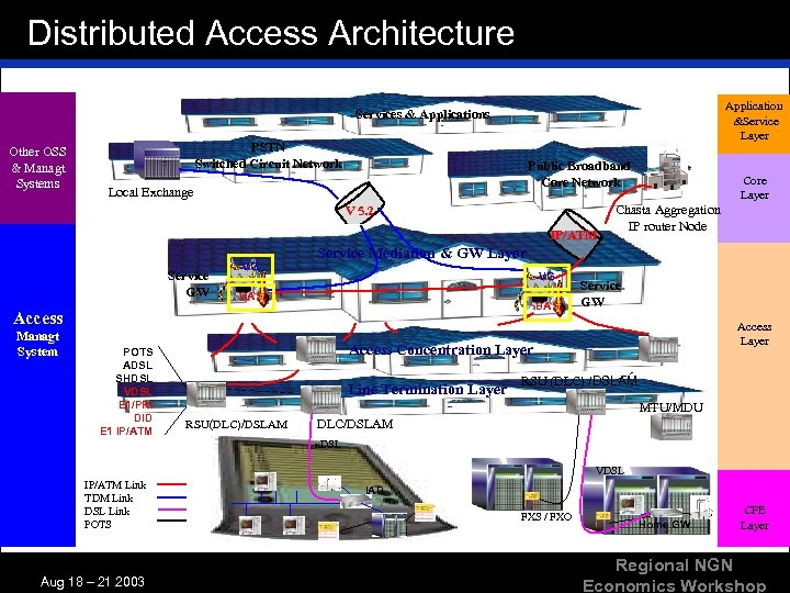 Distributed Access Architecture Application &Service Layer Services & Applications Other OSS & Managt Systems