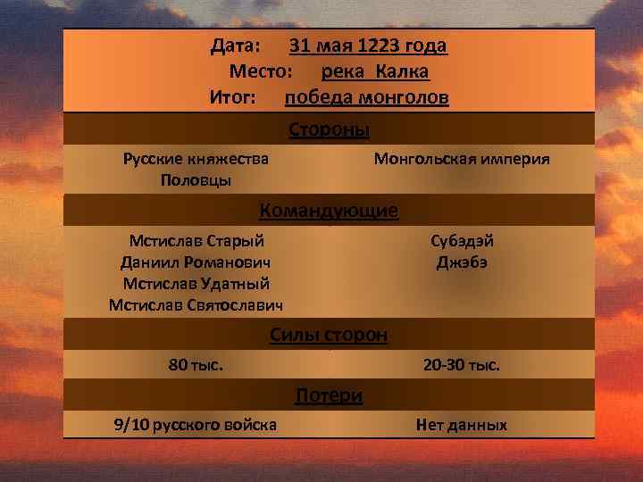 Дата: 31 мая 1223 года Место: река Калка Итог: победа монголов Стороны Русские княжества