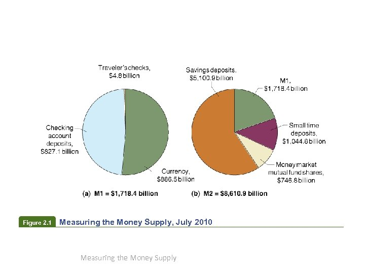 Figure 2. 1 Measuring the Money Supply, July 2010 Measuring the Money Supply