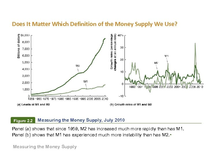 Does It Matter Which Definition of the Money Supply We Use? Figure 2. 2
