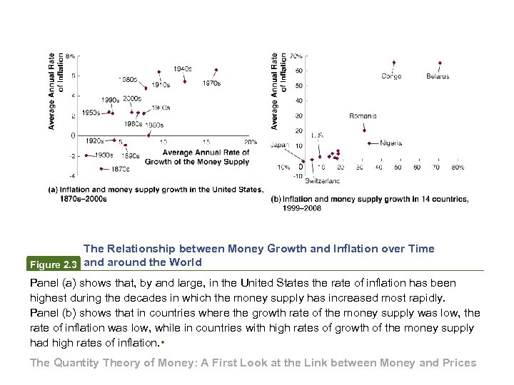 The Relationship between Money Growth and Inflation over Time Figure 2. 3 and around