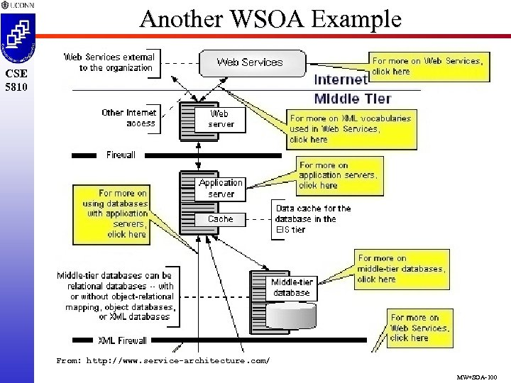 Another WSOA Example CSE 5810 From: http: //www. service-architecture. com/ MW+SOA-100