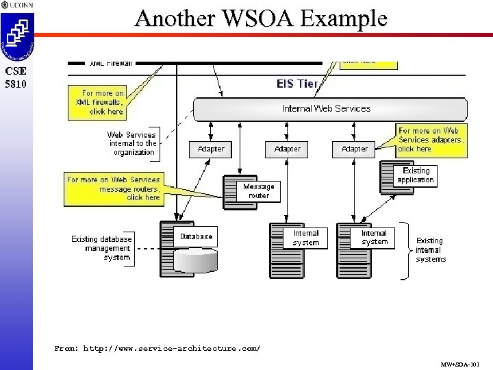 Another WSOA Example CSE 5810 From: http: //www. service-architecture. com/ MW+SOA-101