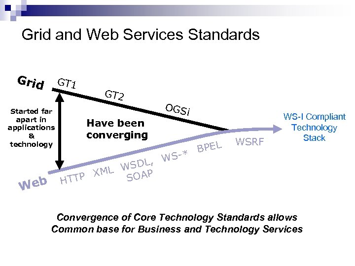 Grid and Web Services Standards Grid GT 1 Started far apart in applications &