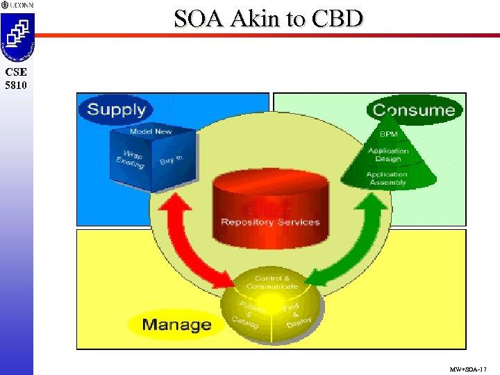 SOA Akin to CBD CSE 5810 MW+SOA-17
