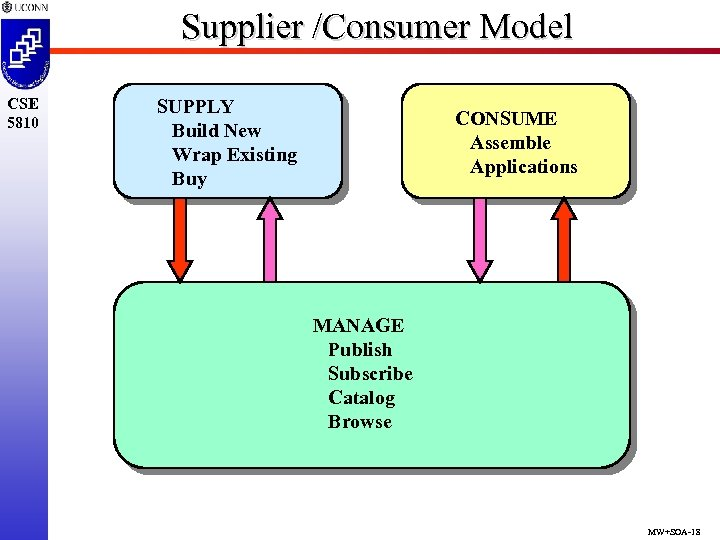 Supplier /Consumer Model CSE 5810 SUPPLY Build New Wrap Existing Buy CONSUME Assemble Applications