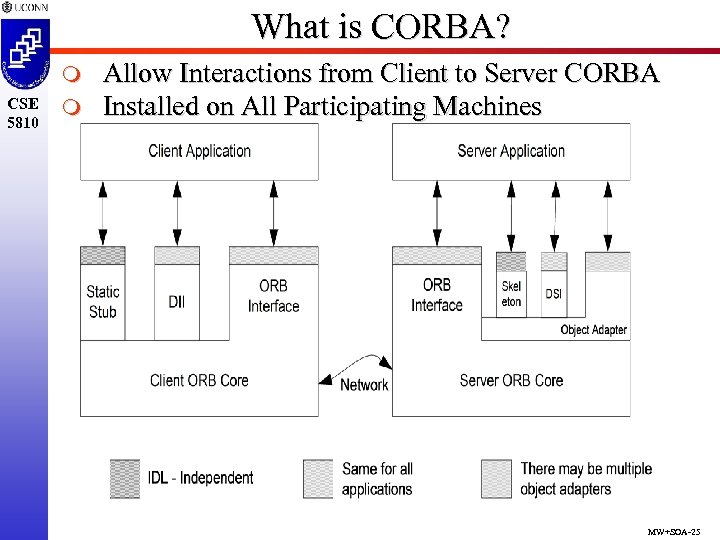 What is CORBA? m CSE 5810 m Allow Interactions from Client to Server CORBA