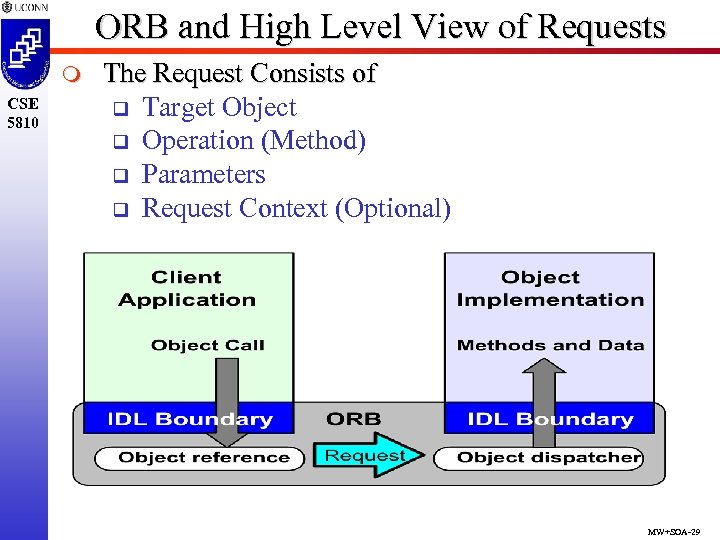 ORB and High Level View of Requests m CSE 5810 The Request Consists of