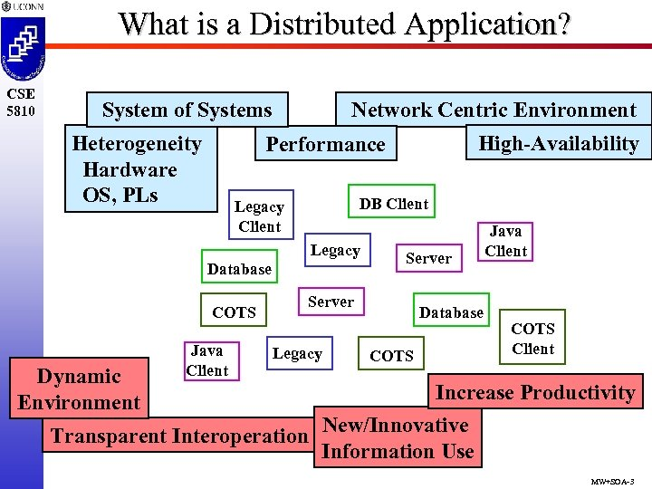 What is a Distributed Application? CSE 5810 System of Systems Heterogeneity Hardware OS, PLs