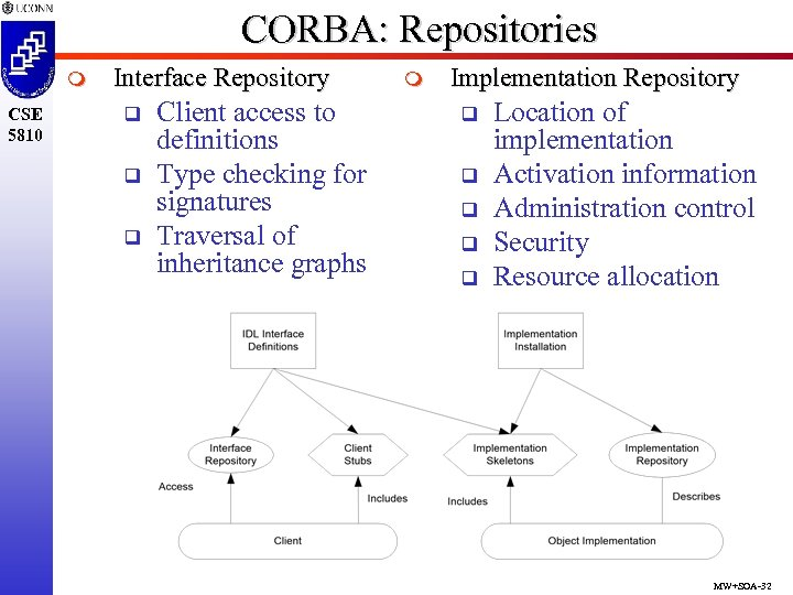 CORBA: Repositories m CSE 5810 Interface Repository q q q Client access to definitions