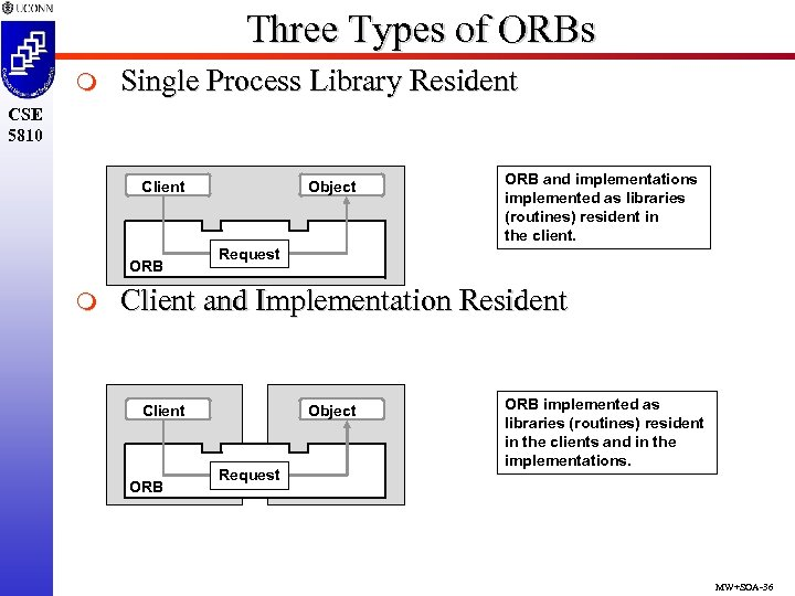 Three Types of ORBs m Single Process Library Resident CSE 5810 Client ORB m