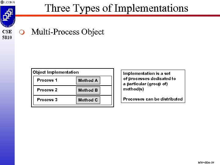 Three Types of Implementations CSE 5810 m Multi-Process Object Implementation Process 1 Method A