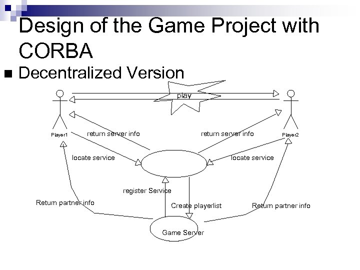 Design of the Game Project with CORBA n Decentralized Version play Player 1 return
