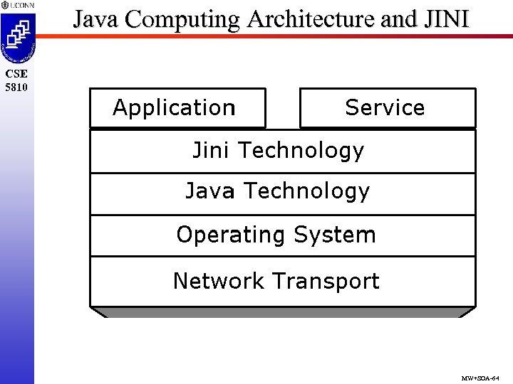 Java Computing Architecture and JINI CSE 5810 MW+SOA-64