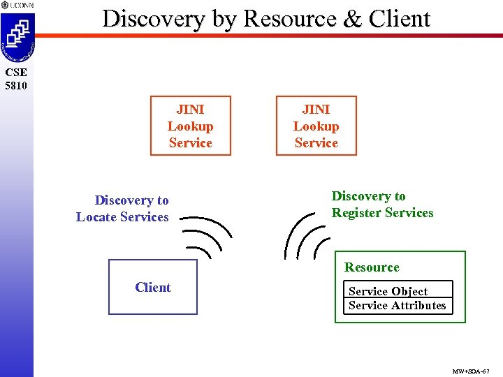 Discovery by Resource & Client CSE 5810 JINI Lookup Service Discovery to Locate Services