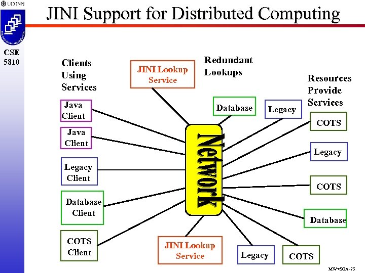 JINI Support for Distributed Computing CSE 5810 Clients Using Services JINI Lookup Service Redundant