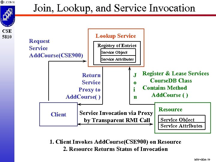 Join, Lookup, and Service Invocation CSE 5810 Request Service Add. Course(CSE 900) Lookup Service