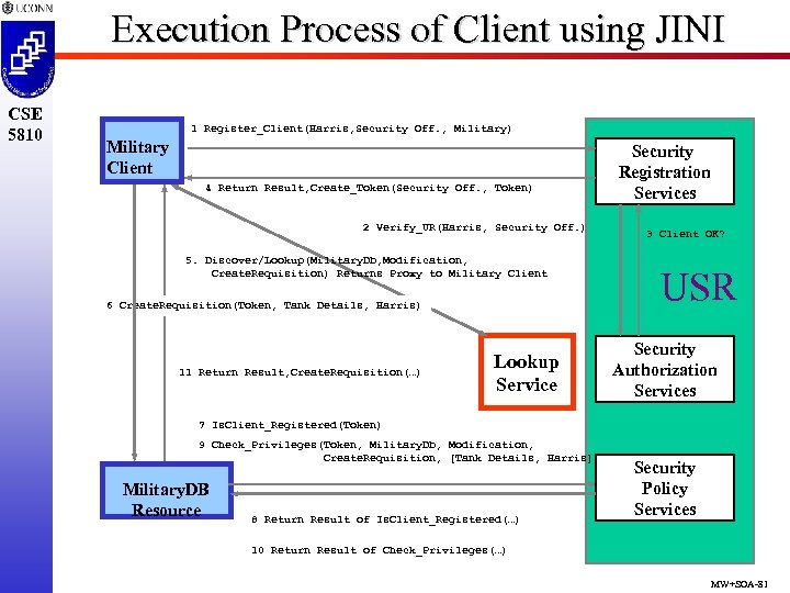 Execution Process of Client using JINI CSE 5810 1 Register_Client(Harris, Security Off. , Military)