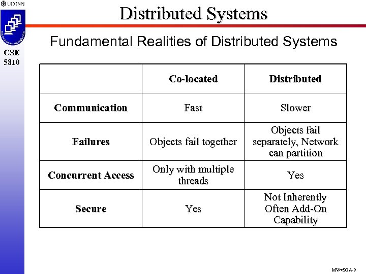 Distributed Systems CSE 5810 Fundamental Realities of Distributed Systems Co-located Distributed Fast Slower Failures