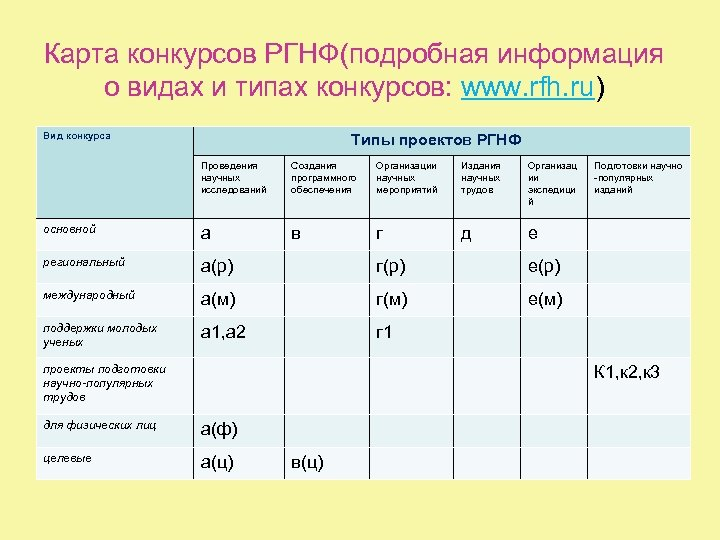 Карта конкурсов РГНФ(подробная информация о видах и типах конкурсов: www. rfh. ru) Вид конкурса