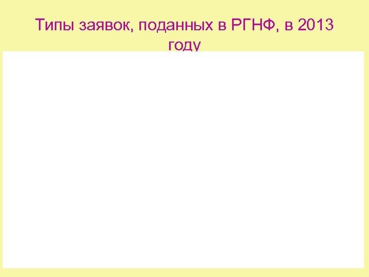 Типы заявок, поданных в РГНФ, в 2013 году