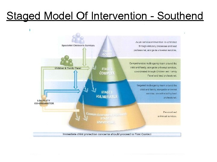 Staged Model Of Intervention - Southend