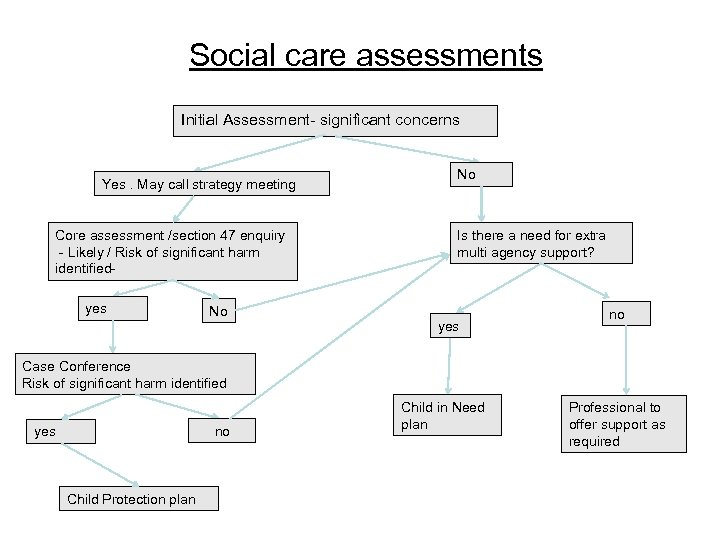 Social care assessments Initial Assessment- significant concerns Yes. May call strategy meeting Core assessment