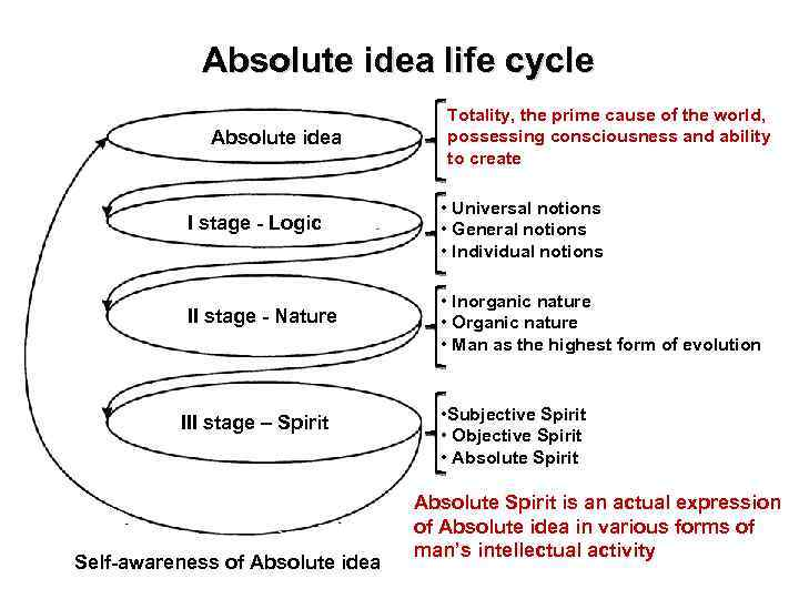 Absolute idea life cycle Absolute idea Totality, the prime cause of the world, possessing