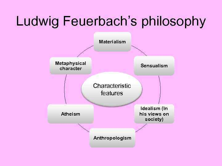 Ludwig Feuerbach's philosophy Materialism Metaphysical character Sensualism Characteristic features Idealism (In his views on