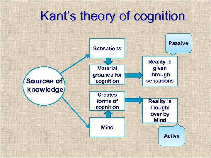 Kant's theory of cognition Sensations Sources of knowledge Material grounds for cognition Creates forms