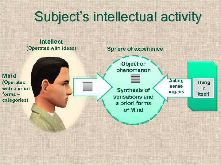 Subject's intellectual activity Intellect (Operates with ideas) Mind (Operates with a priori forms –
