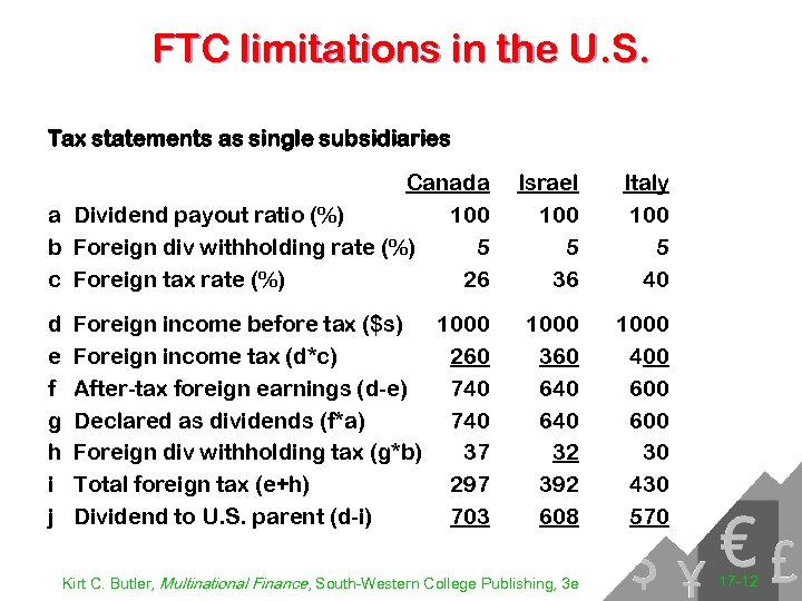 FTC limitations in the U. S. Tax statements as single subsidiaries Canada a Dividend